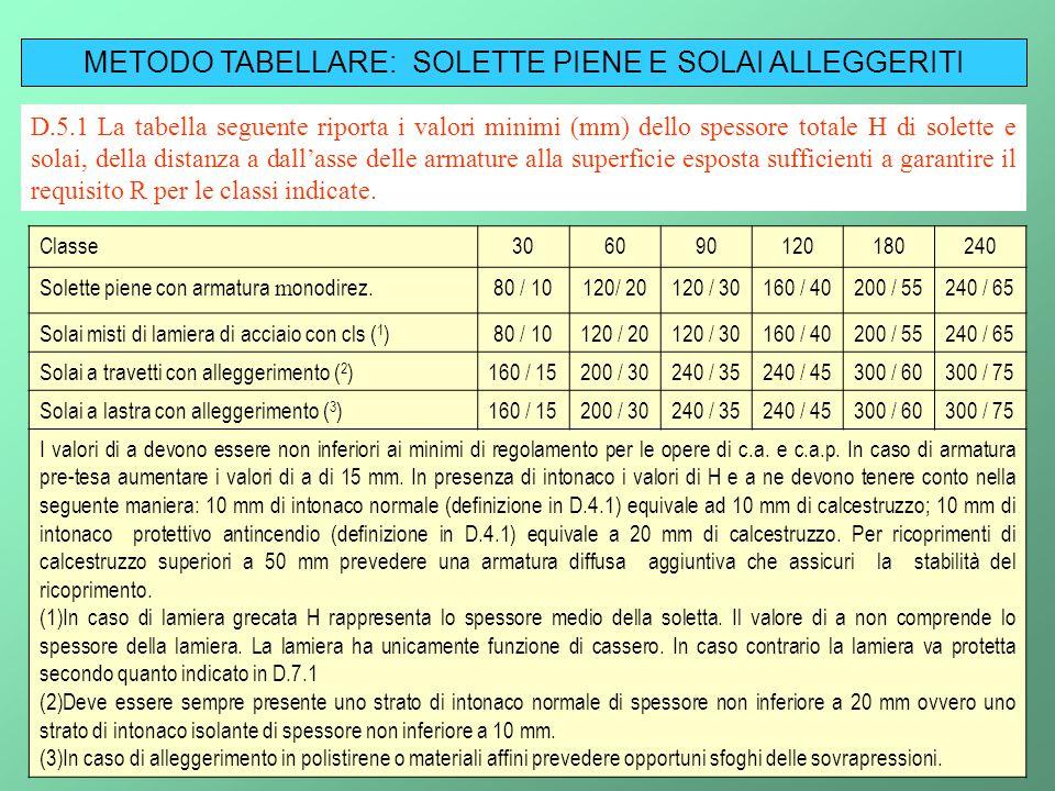 32 METODO TABELLARE: SOLETTE PIENE E SOLAI ALLEGGERITI D.5.1 La tabella seguente riporta i valori minimi (mm) dello spessore totale H di solette e sol