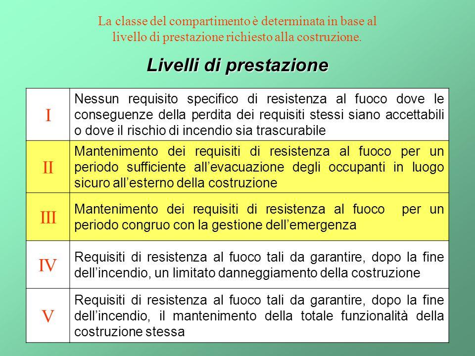 4 Livelli di prestazione I Nessun requisito specifico di resistenza al fuoco dove le conseguenze della perdita dei requisiti stessi siano accettabili