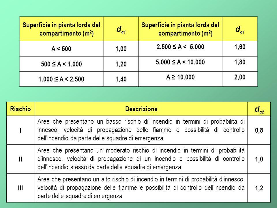 9 Superficie in pianta lorda del compartimento (m 2 ) d q1 Superficie in pianta lorda del compartimento (m 2 ) d q1 A < 5001,00 2.500 ≤ A < 5.0001,60