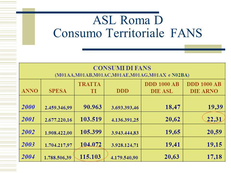 ASL Roma D vs ARNO DATI ASL Roma D 2003 Popolazione in anagrafe 5 554.406 Medici di Medicina Generale 484 Pediatri di Libera Scelta 83 DATI ARNO Campi