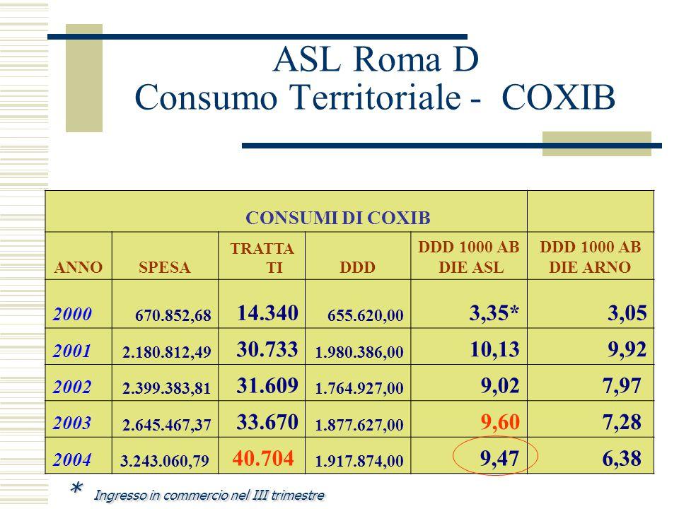 ASL Roma D Consumo Territoriale FANS CONSUMI DI FANS (M01AA,M01AB,M01AC,M01AE,M01AG,M01AX e N02BA) ANNOSPESA TRATTA TIDDD DDD 1000 AB DIE ASL DDD 1000 AB DIE ARNO 2000 2.459.346,99 90.963 3.693.393,46 18,4719,39 2001 2.677.220,16 103.519 4.136.391,25 20,6222,31 2002 1.908.422,00 105.399 3.943.444,83 19,6520,59 2003 1.704.217,97 104.072 3.928.124,71 19,4119,15 2004 1.788.506,39 115.103 4.179.540,90 20,63 17,18