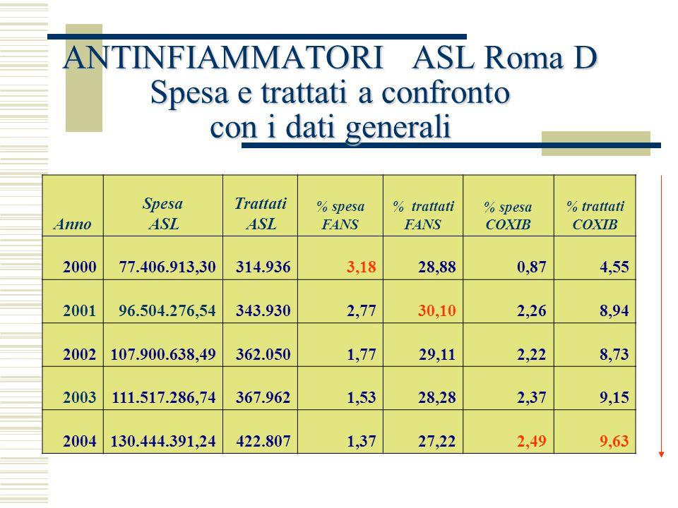 ASL Roma D Consumo Territoriale - COXIB CONSUMI DI COXIB ANNOSPESA TRATTA TI DDD DDD 1000 AB DIE ASL DDD 1000 AB DIE ARNO 2000 670.852,68 14.340 655.6