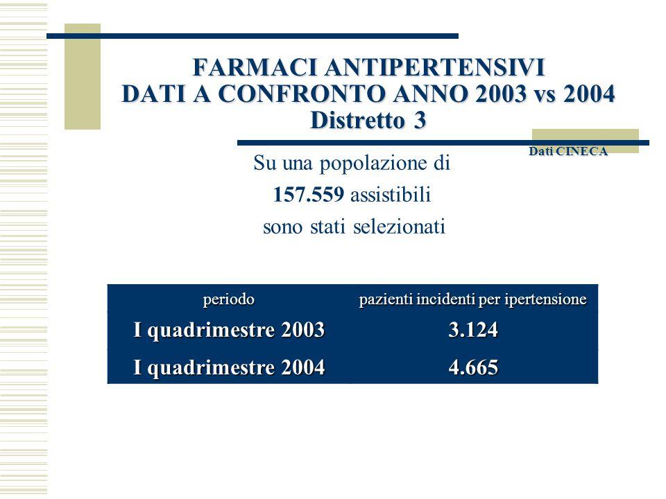 FARMACI ANTIPERTENSIVI DATI A CONFRONTO ANNO 2003 vs 2004 Distretto 3 Dati CINECA  Selezionati pazienti incidenti per trattamento anti- ipertensivo (