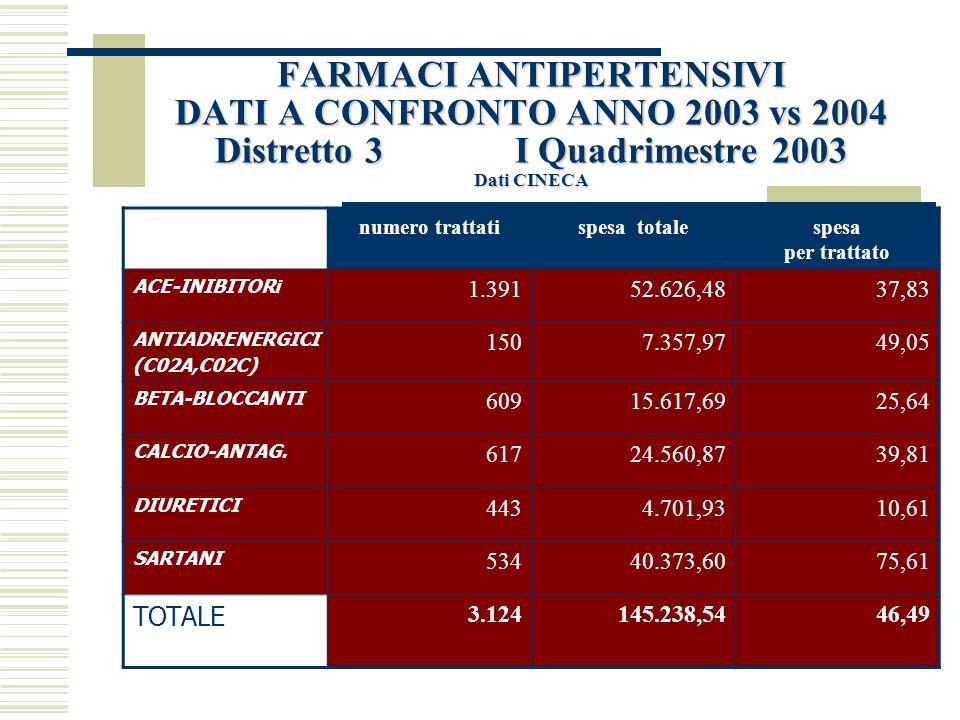 FARMACI ANTIPERTENSIVI DATI A CONFRONTO ANNO 2003 vs 2004 Distretto 3 Dati CINECA Su una popolazione di 157.559 assistibili sono stati selezionati periodo pazienti incidenti per ipertensione I quadrimestre 2003 3.124 I quadrimestre 2004 4.665