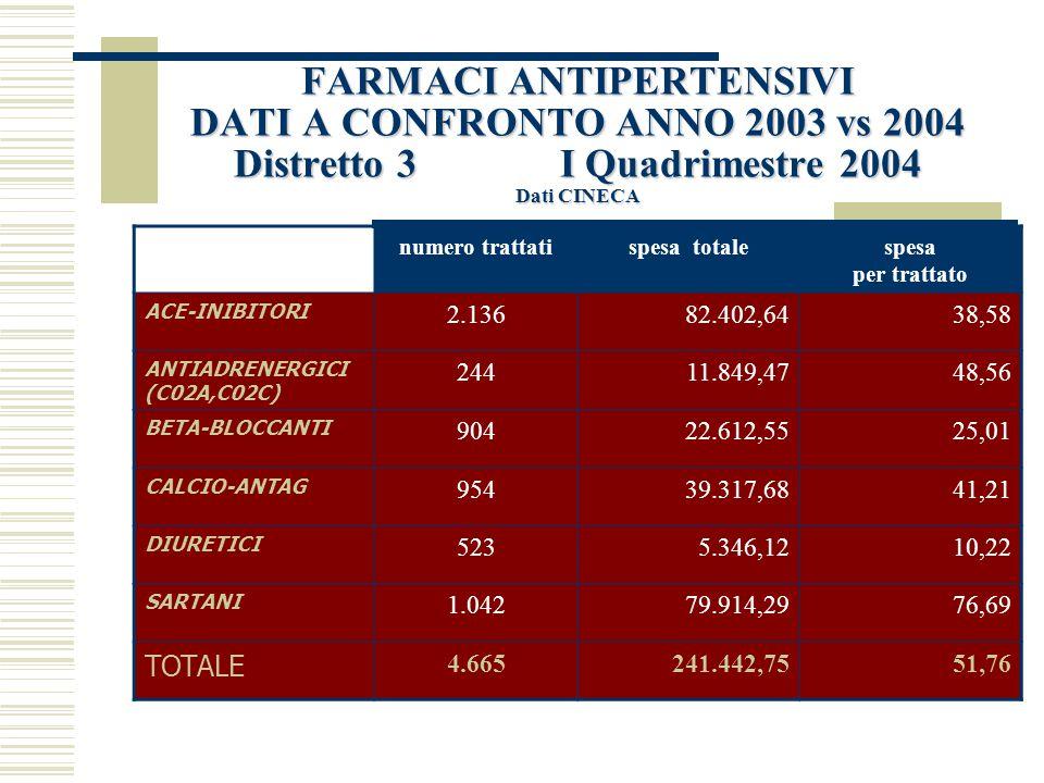 FARMACI ANTIPERTENSIVI DATI A CONFRONTO ANNO 2003 vs 2004 Distretto 3 I Quadrimestre 2003 Dati CINECA numero trattatispesa totalespesa per trattato ACE-INIBITORi 1.39152.626,4837,83 ANTIADRENERGICI (C02A,C02C) 1507.357,9749,05 BETA-BLOCCANTI 60915.617,6925,64 CALCIO-ANTAG.