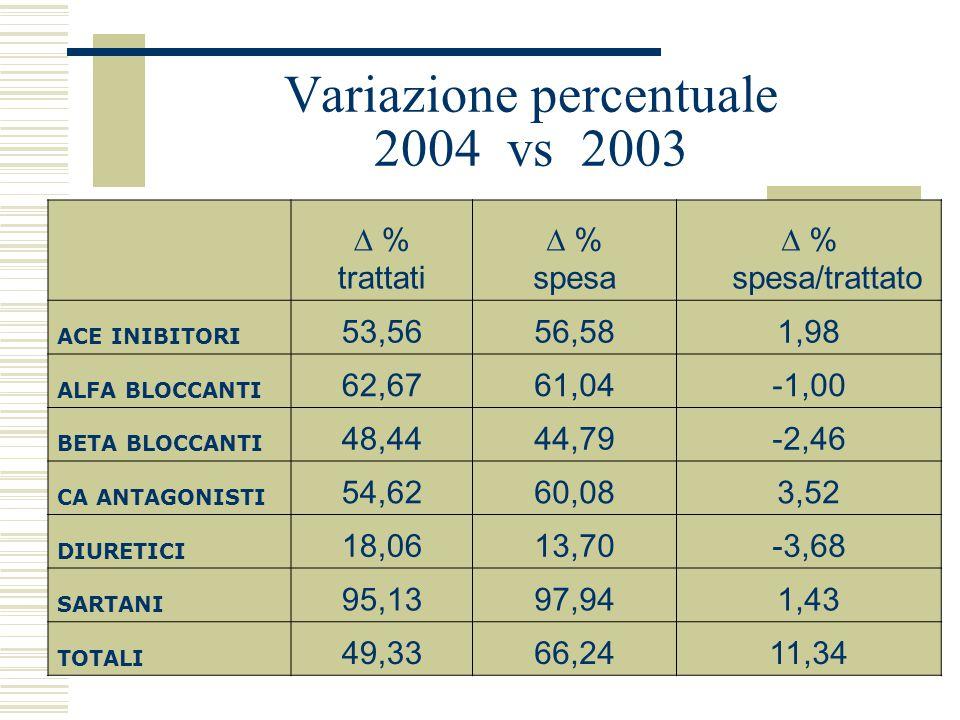 FARMACI ANTIPERTENSIVI DATI A CONFRONTO ANNO 2003 vs 2004 Distretto 3 I Quadrimestre 2004 Dati CINECA numero trattatispesa totalespesa per trattato AC