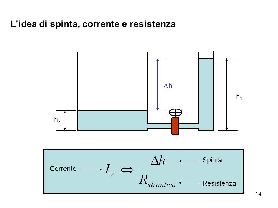 14 L'idea di spinta, corrente e resistenza h2h2 h1h1 hh Corrente Spinta Resistenza