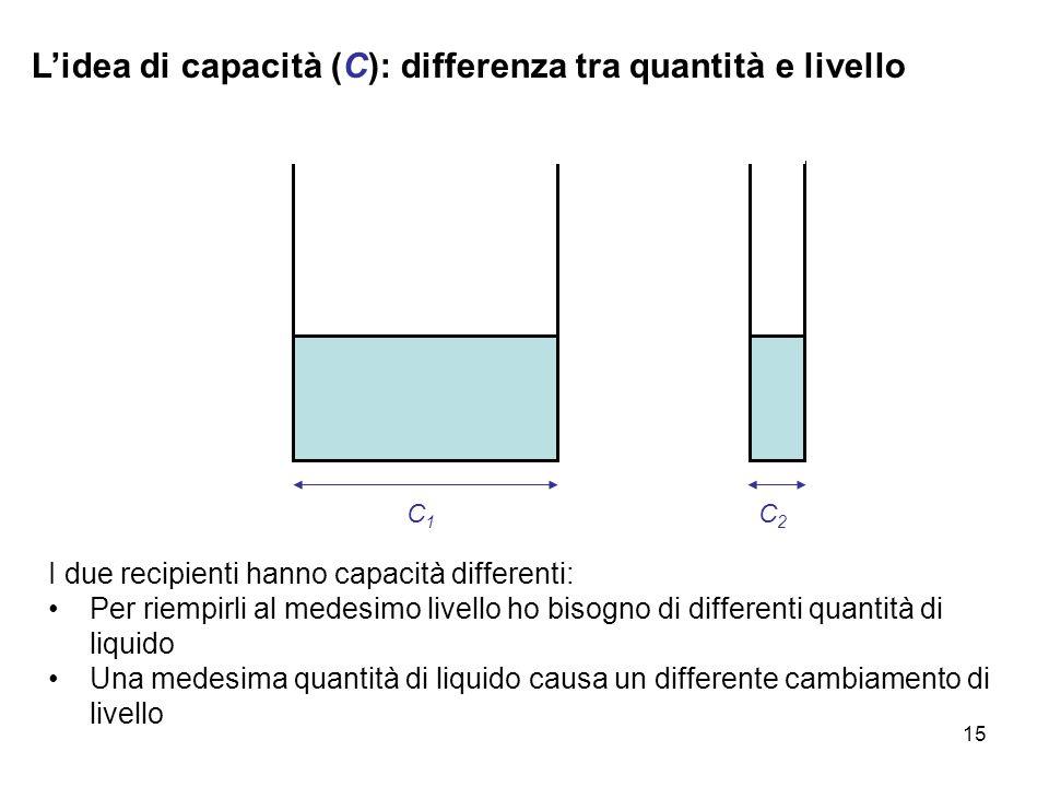 15 L'idea di capacità (C): differenza tra quantità e livello C1C1 I due recipienti hanno capacità differenti: Per riempirli al medesimo livello ho bis