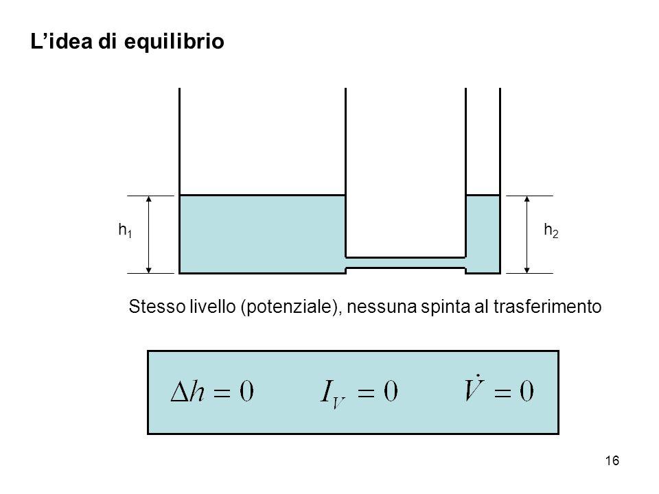 16 L'idea di equilibrio h1h1 Stesso livello (potenziale), nessuna spinta al trasferimento h2h2
