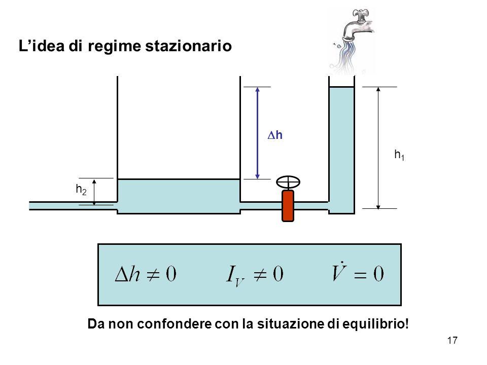 17 L'idea di regime stazionario Da non confondere con la situazione di equilibrio! h2h2 h1h1 hh