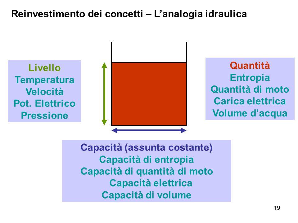 19 Reinvestimento dei concetti – L'analogia idraulica Livello Temperatura Velocità Pot. Elettrico Pressione Capacità (assunta costante) Capacità di en