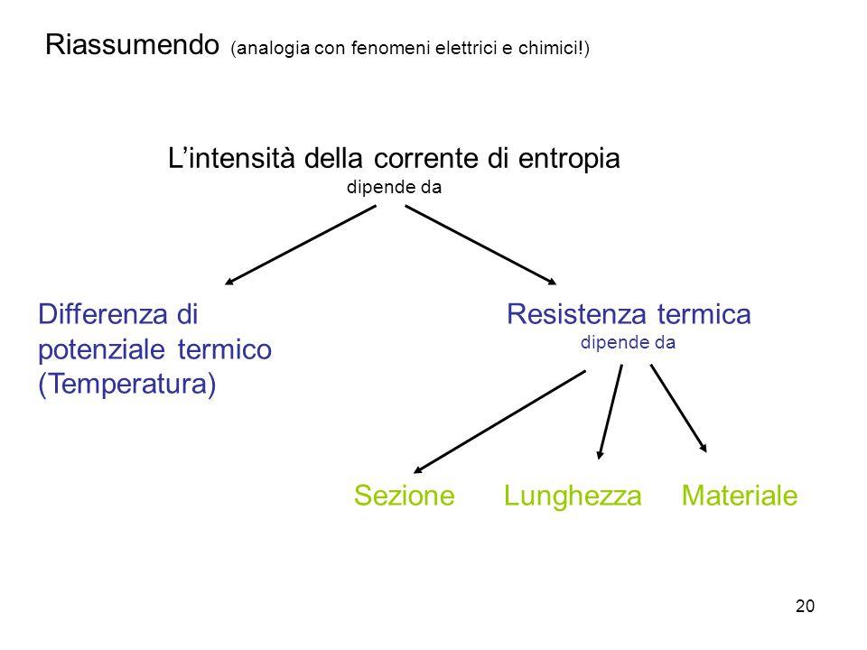 20 Riassumendo (analogia con fenomeni elettrici e chimici!) L'intensità della corrente di entropia dipende da Differenza di potenziale termico (Temper