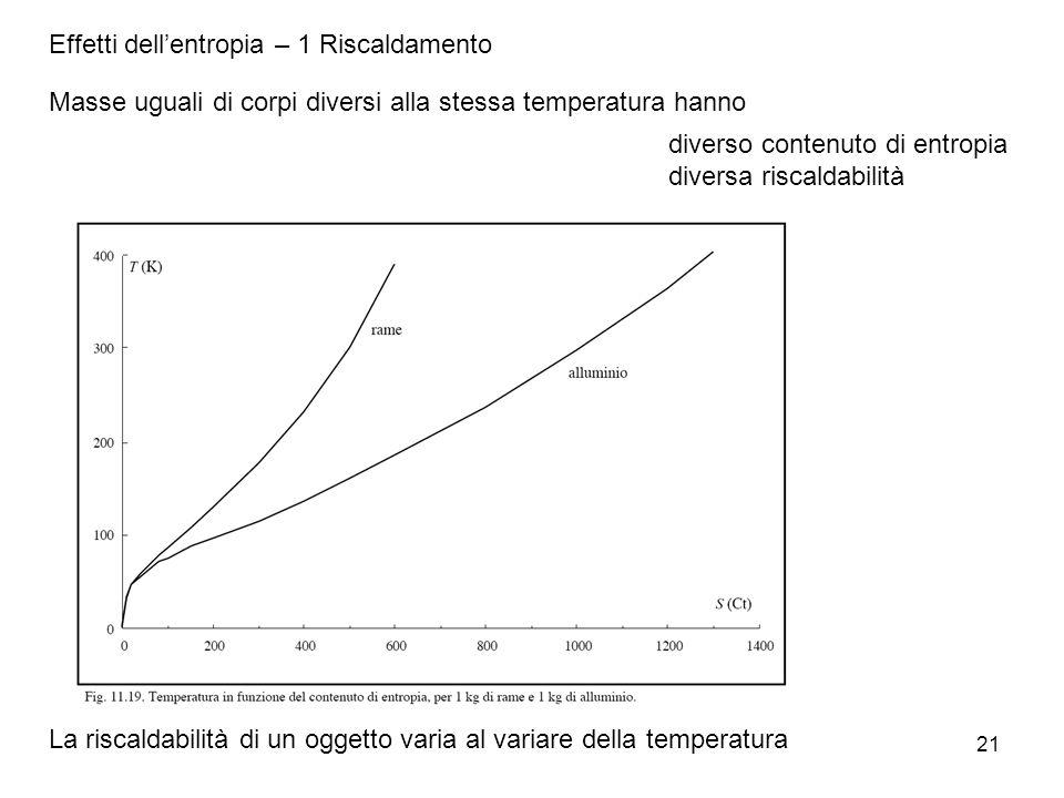 21 Masse uguali di corpi diversi alla stessa temperatura hanno diverso contenuto di entropia diversa riscaldabilità La riscaldabilità di un oggetto va