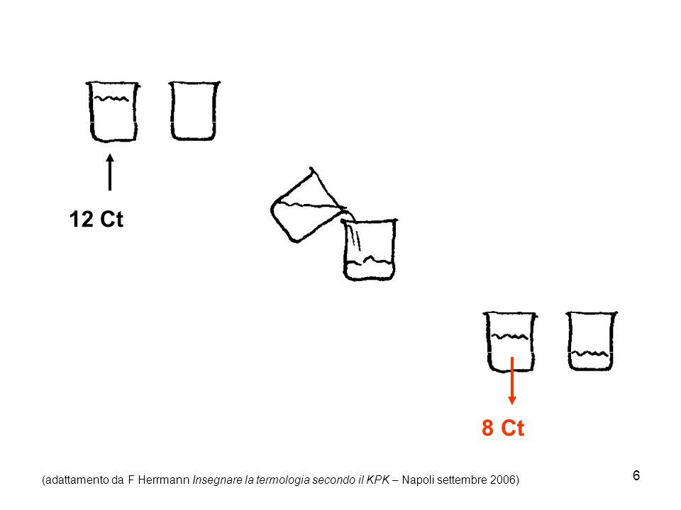 6 12 Ct 8 Ct (adattamento da F Herrmann Insegnare la termologia secondo il KPK – Napoli settembre 2006)