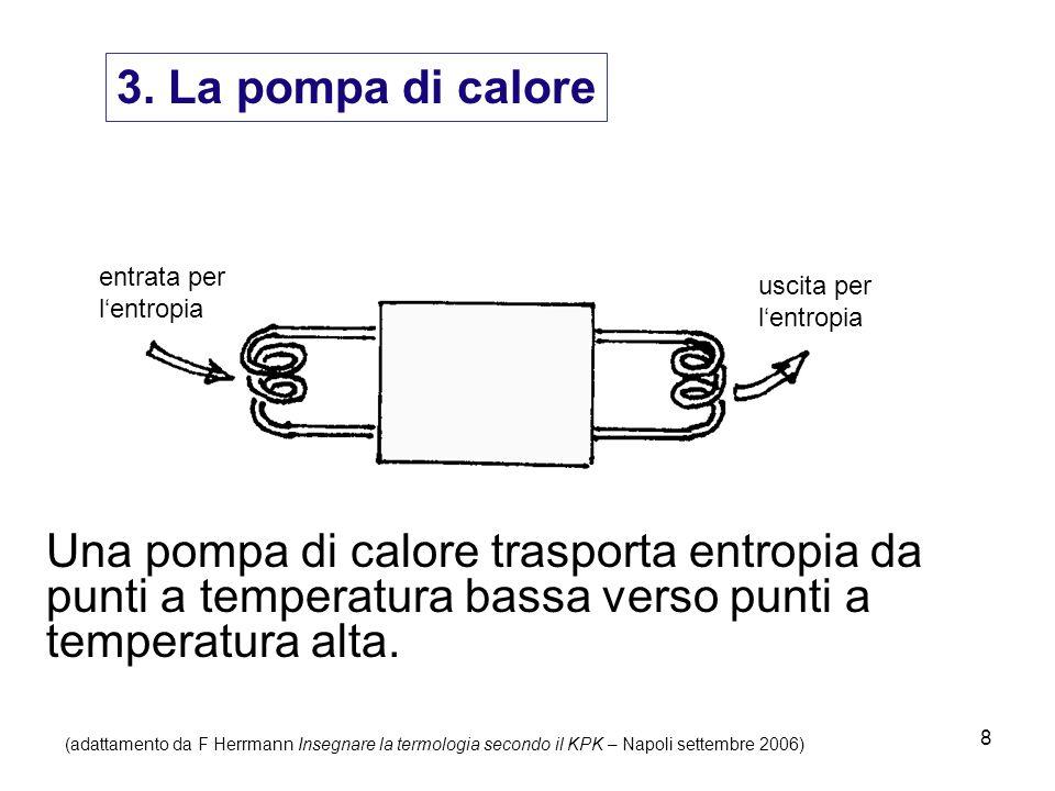 8 3. La pompa di calore Una pompa di calore trasporta entropia da punti a temperatura bassa verso punti a temperatura alta. entrata per l'entropia usc