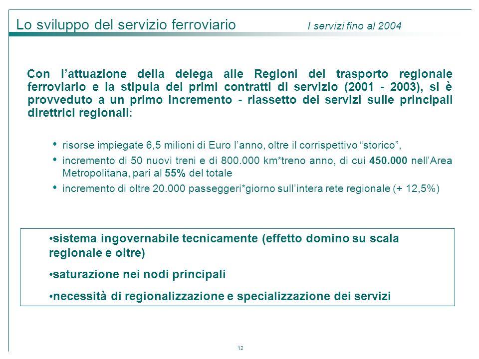 12 Con l'attuazione della delega alle Regioni del trasporto regionale ferroviario e la stipula dei primi contratti di servizio (2001 - 2003), si è pro