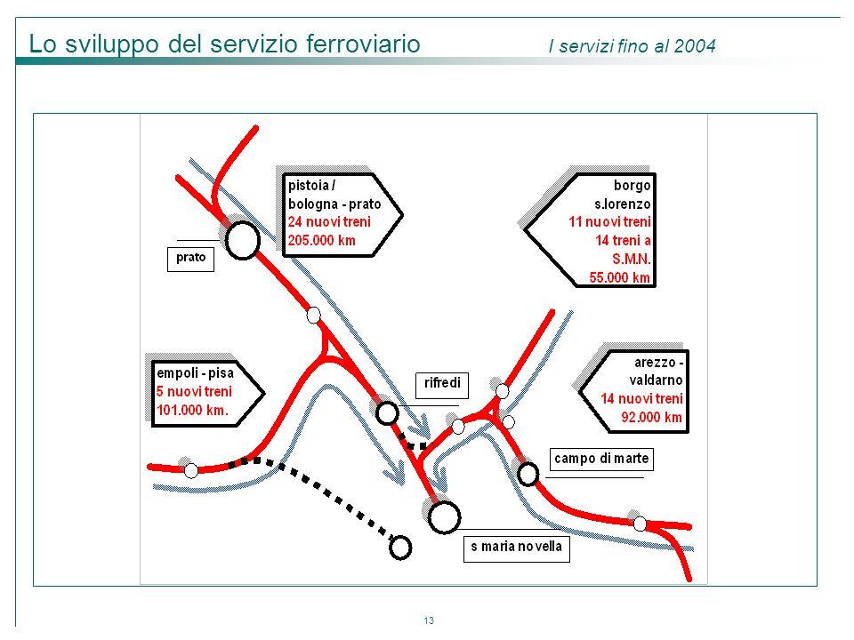 13 Lo sviluppo del servizio ferroviario I servizi fino al 2004