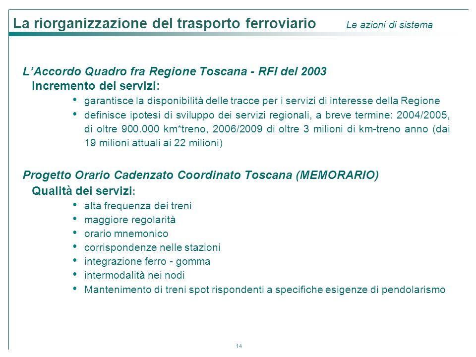 14 La riorganizzazione del trasporto ferroviario Le azioni di sistema L'Accordo Quadro fra Regione Toscana - RFI del 2003 Incremento dei servizi: gara