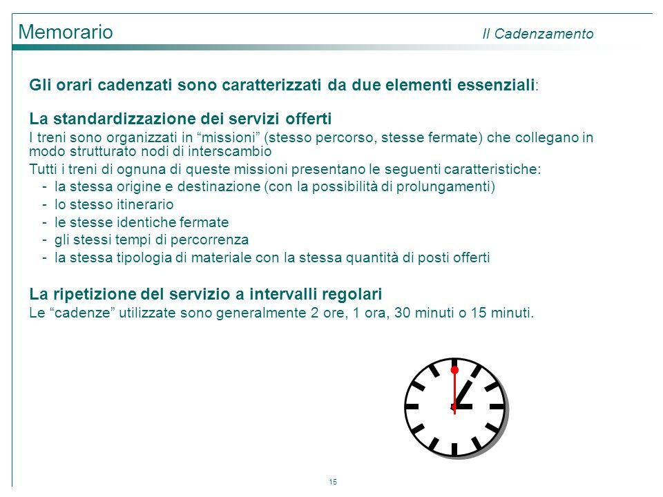 15 Memorario Il Cadenzamento Gli orari cadenzati sono caratterizzati da due elementi essenziali : La standardizzazione dei servizi offerti I treni son