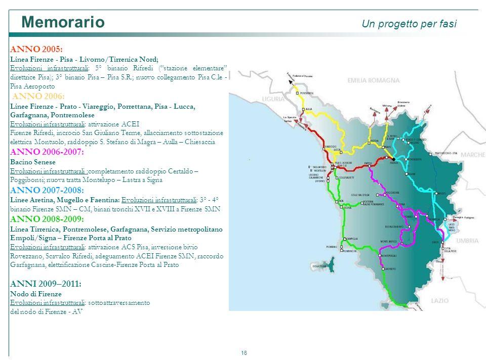 """16 ANNO 2005: Linea Firenze - Pisa - Livorno/Tirrenica Nord; Evoluzioni infrastrutturali: 5° binario Rifredi (""""stazione elementare"""" direttrice Pisa);"""