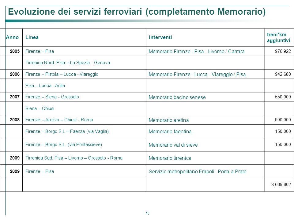 18 Evoluzione dei servizi ferroviari (completamento Memorario) AnnoLineainterventi treni*km aggiuntivi 2005Firenze – Pisa Memorario Firenze - Pisa - L