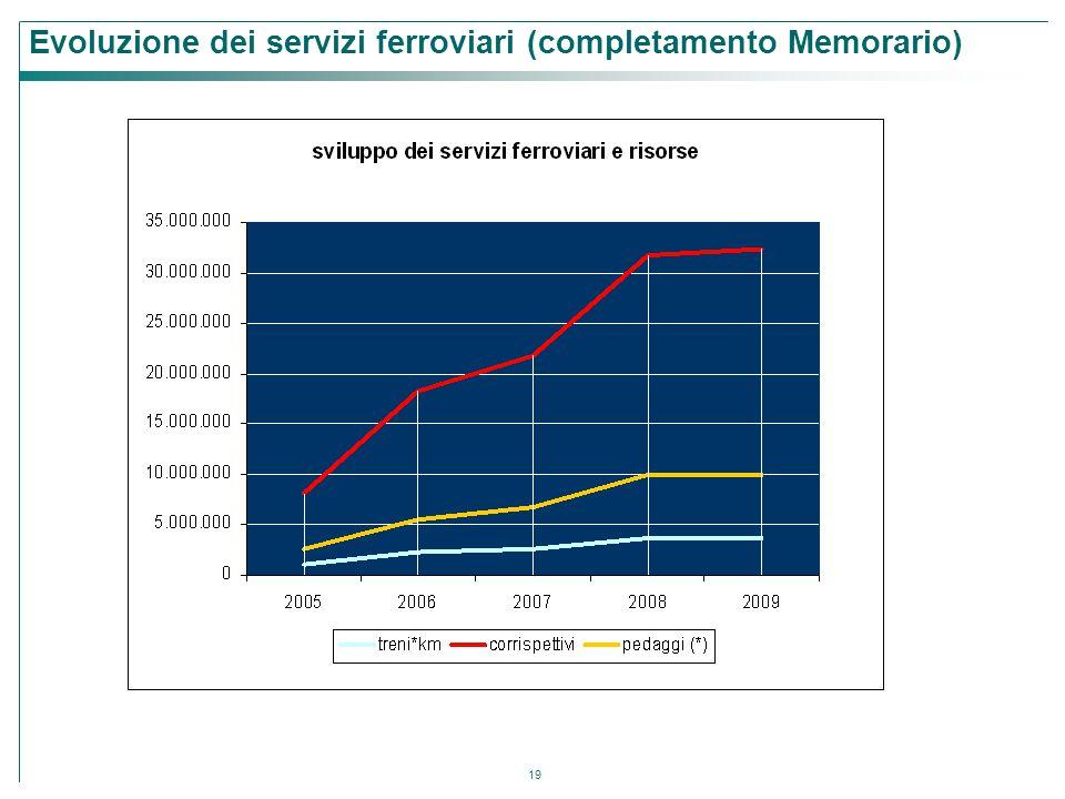 19 Evoluzione dei servizi ferroviari (completamento Memorario)