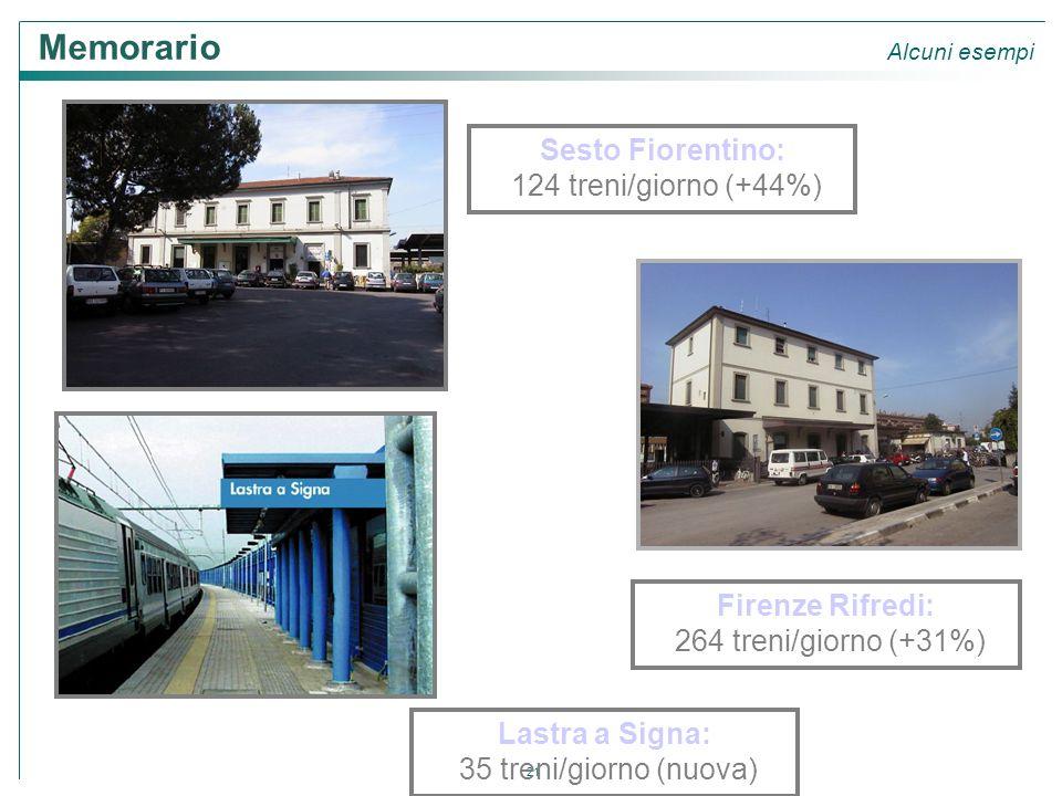 21 Sesto Fiorentino: 124 treni/giorno (+44%) Firenze Rifredi: 264 treni/giorno (+31%) Lastra a Signa: 35 treni/giorno (nuova) Memorario Alcuni esempi
