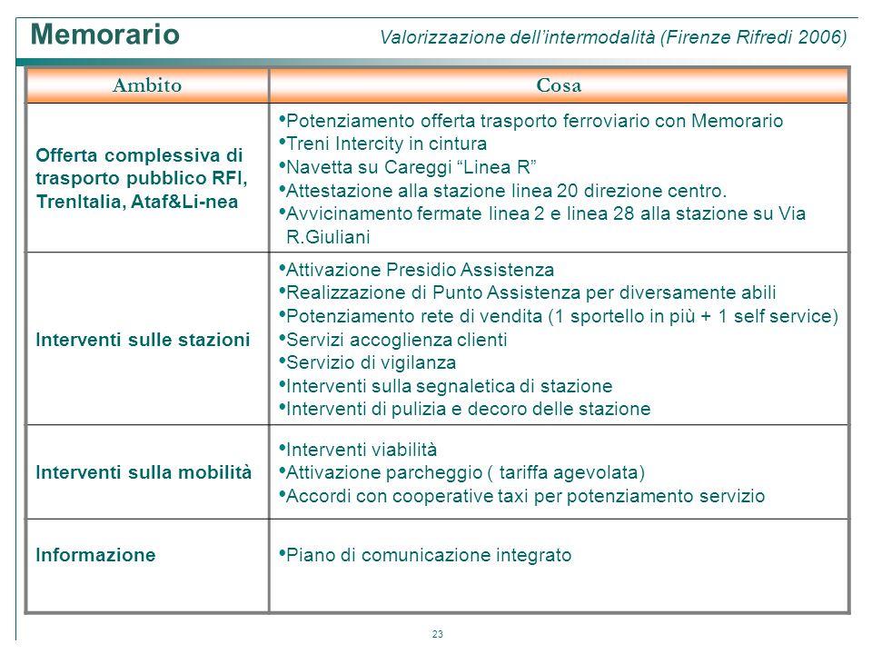 23 AmbitoCosa Offerta complessiva di trasporto pubblico RFI, TrenItalia, Ataf&Li-nea Potenziamento offerta trasporto ferroviario con Memorario Treni I