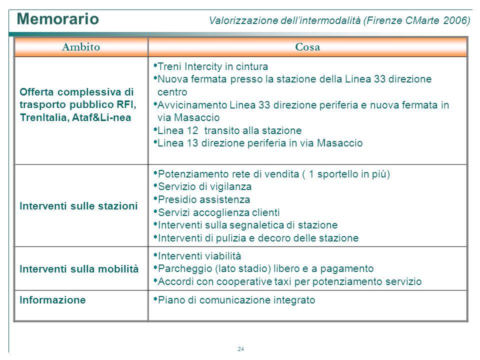 24 AmbitoCosa Offerta complessiva di trasporto pubblico RFI, TrenItalia, Ataf&Li-nea Treni Intercity in cintura Nuova fermata presso la stazione della