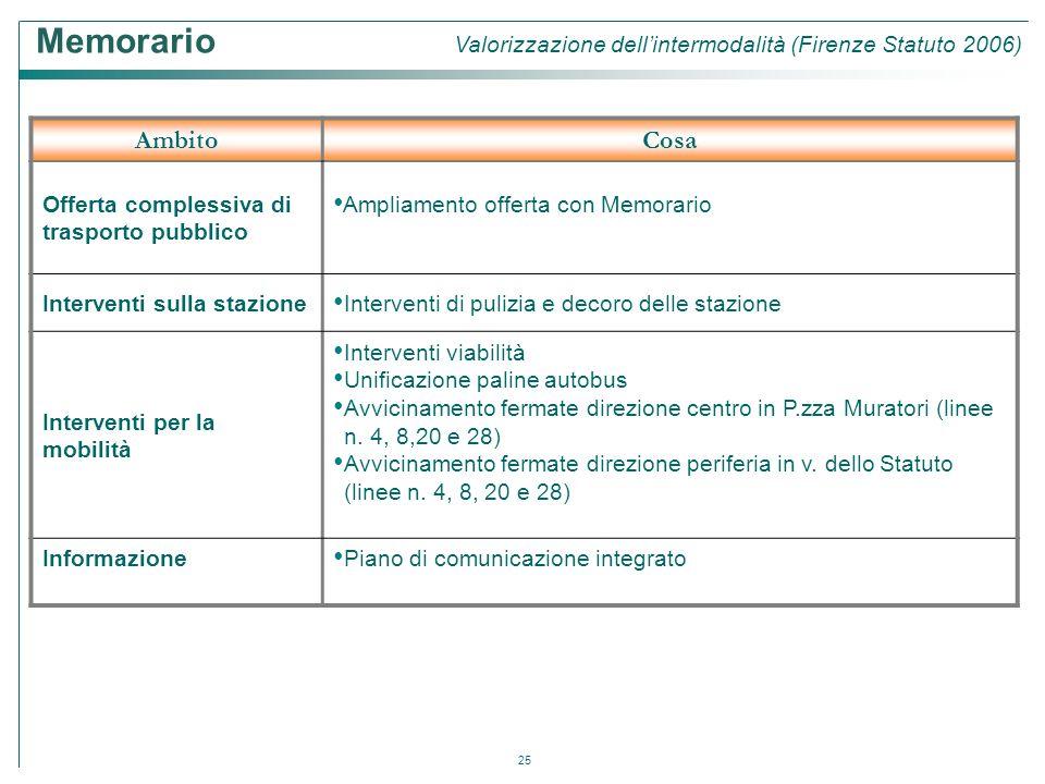 25 AmbitoCosa Offerta complessiva di trasporto pubblico Ampliamento offerta con Memorario Interventi sulla stazione Interventi di pulizia e decoro del