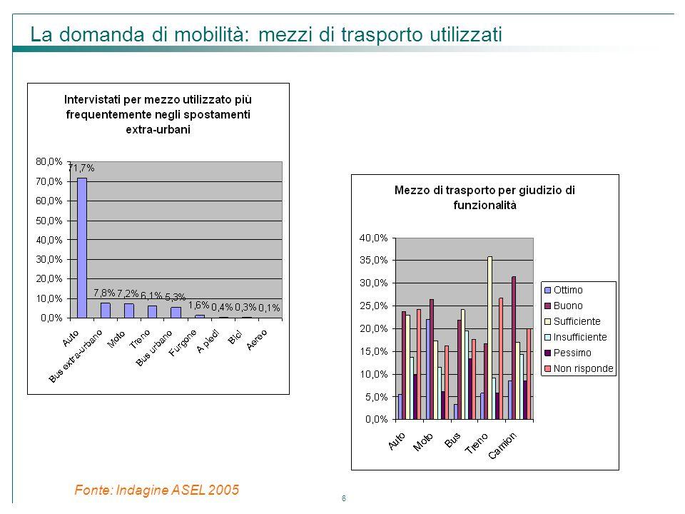 6 Fonte: Indagine ASEL 2005 La domanda di mobilità: mezzi di trasporto utilizzati