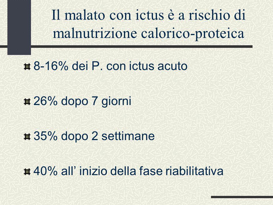 Il malato con ictus è a rischio di malnutrizione calorico-proteica 8-16% dei P. con ictus acuto 26% dopo 7 giorni 35% dopo 2 settimane 40% all' inizio