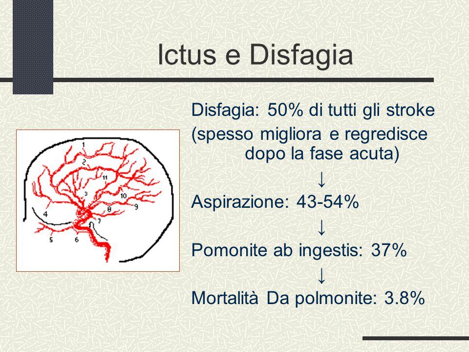 Ictus e Disfagia Disfagia: 50% di tutti gli stroke (spesso migliora e regredisce dopo la fase acuta) ↓ Aspirazione: 43-54% ↓ Pomonite ab ingestis: 37% ↓ Mortalità Da polmonite: 3.8%