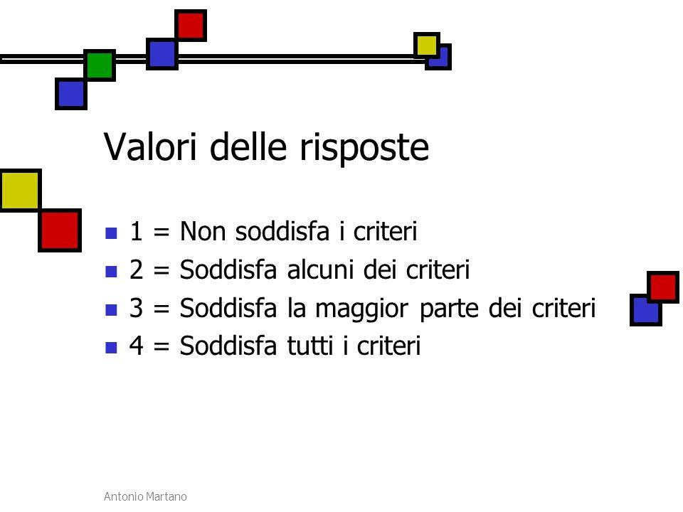 Antonio Martano Valori delle risposte 1 = Non soddisfa i criteri 2 = Soddisfa alcuni dei criteri 3 = Soddisfa la maggior parte dei criteri 4 = Soddisf