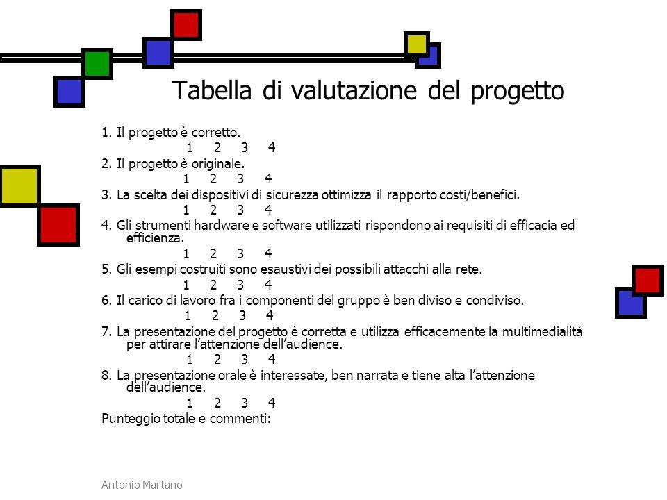 Antonio Martano Tabella di valutazione del progetto 1. Il progetto è corretto. 1 2 3 4 2. Il progetto è originale. 1 2 3 4 3. La scelta dei dispositiv
