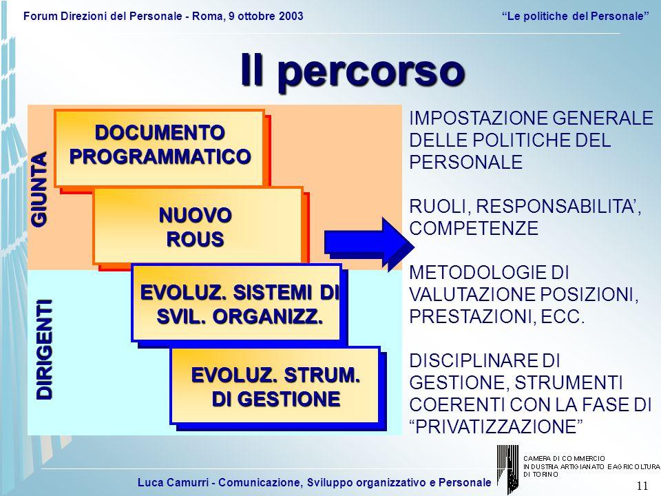 Luca Camurri - Comunicazione, Sviluppo organizzativo e Personale Forum Direzioni del Personale - Roma, 9 ottobre 2003 Le politiche del Personale 11 DIRIGENTI GIUNTA DOCUMENTO PROGRAMMATICO Il percorso NUOVOROUS EVOLUZ.