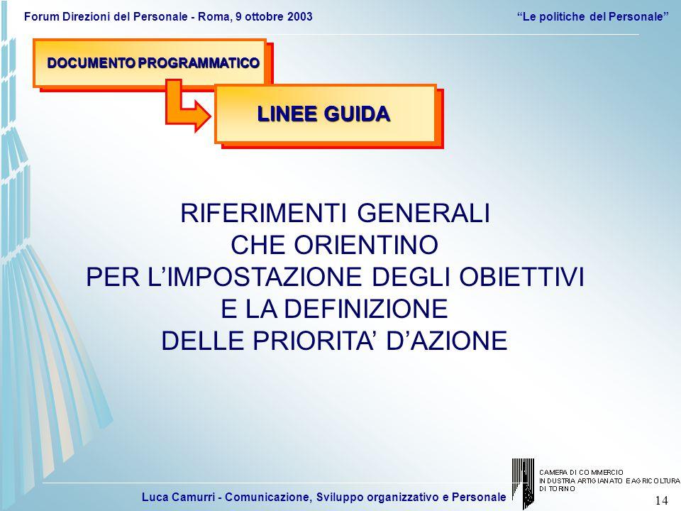 Luca Camurri - Comunicazione, Sviluppo organizzativo e Personale Forum Direzioni del Personale - Roma, 9 ottobre 2003 Le politiche del Personale 14 DOCUMENTO PROGRAMMATICO LINEE GUIDA RIFERIMENTI GENERALI CHE ORIENTINO PER L'IMPOSTAZIONE DEGLI OBIETTIVI E LA DEFINIZIONE DELLE PRIORITA' D'AZIONE