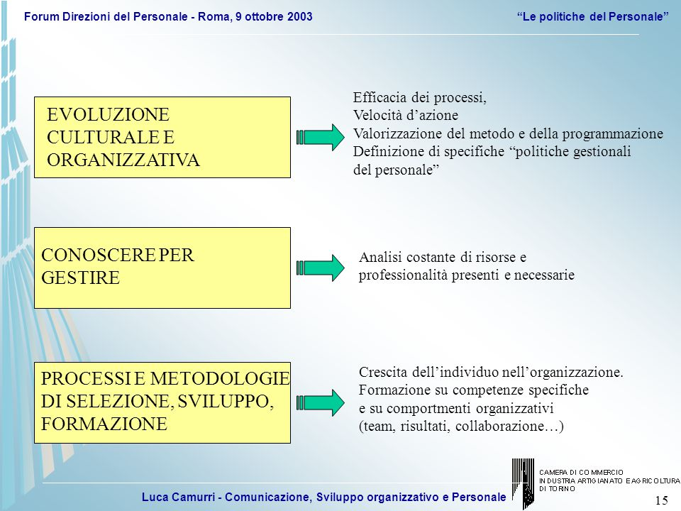 Luca Camurri - Comunicazione, Sviluppo organizzativo e Personale Forum Direzioni del Personale - Roma, 9 ottobre 2003 Le politiche del Personale 15 EVOLUZIONE CULTURALE E ORGANIZZATIVA CONOSCERE PER GESTIRE PROCESSI E METODOLOGIE DI SELEZIONE, SVILUPPO, FORMAZIONE Efficacia dei processi, Velocità d'azione Valorizzazione del metodo e della programmazione Definizione di specifiche politiche gestionali del personale Analisi costante di risorse e professionalità presenti e necessarie Crescita dell'individuo nell'organizzazione.
