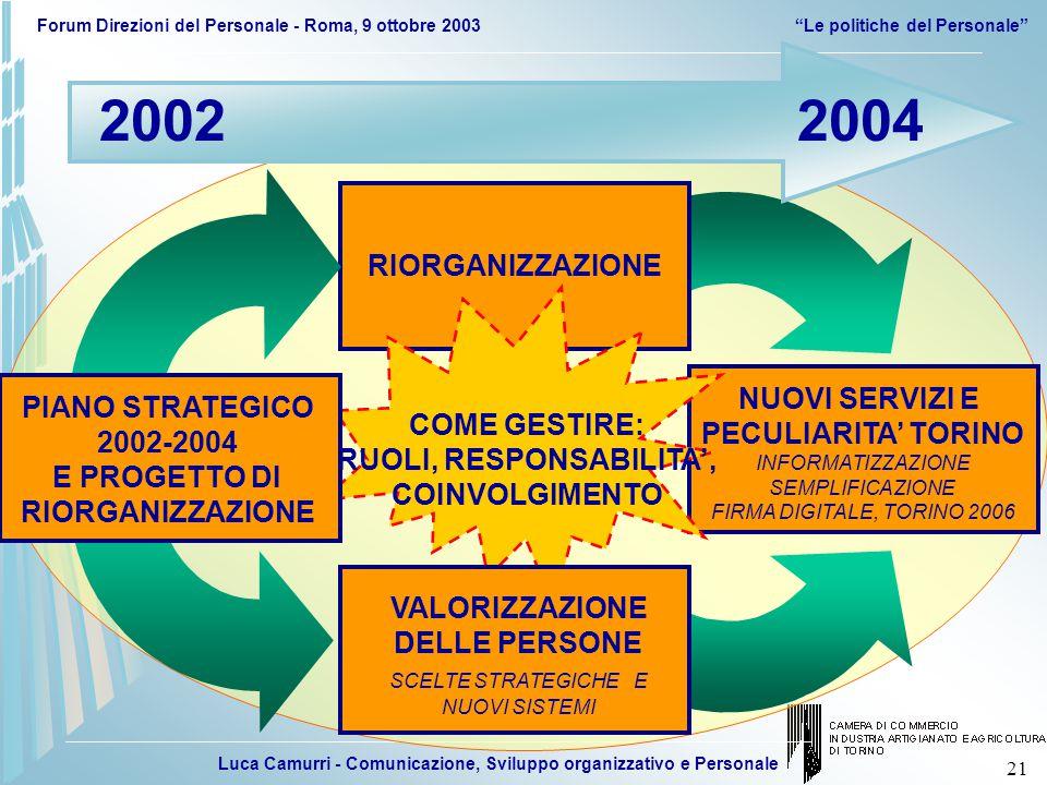 Luca Camurri - Comunicazione, Sviluppo organizzativo e Personale Forum Direzioni del Personale - Roma, 9 ottobre 2003 Le politiche del Personale 21 NUOVI SERVIZI E PECULIARITA' TORINO INFORMATIZZAZIONE SEMPLIFICAZIONE FIRMA DIGITALE, TORINO 2006 RIORGANIZZAZIONE COME GESTIRE: RUOLI, RESPONSABILITA', COINVOLGIMENTO 20022004 VALORIZZAZIONE DELLE PERSONE SCELTE STRATEGICHE E NUOVI SISTEMI PIANO STRATEGICO 2002-2004 E PROGETTO DI RIORGANIZZAZIONE