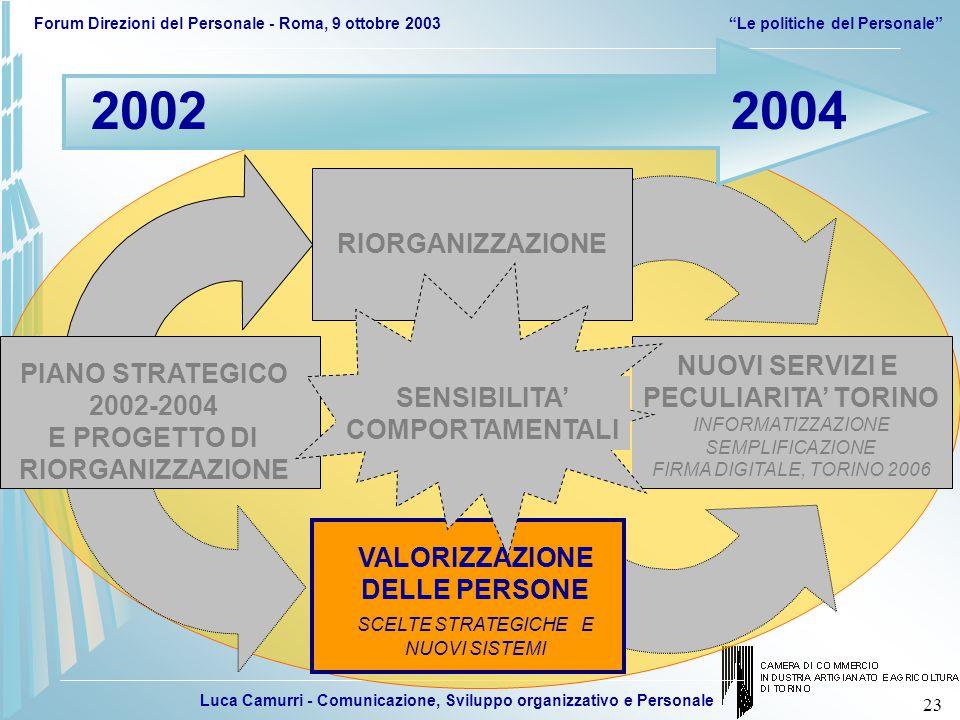 Luca Camurri - Comunicazione, Sviluppo organizzativo e Personale Forum Direzioni del Personale - Roma, 9 ottobre 2003 Le politiche del Personale 23 NUOVI SERVIZI E PECULIARITA' TORINO INFORMATIZZAZIONE SEMPLIFICAZIONE FIRMA DIGITALE, TORINO 2006 SENSIBILITA' COMPORTAMENTALI 20022004 RIORGANIZZAZIONE VALORIZZAZIONE DELLE PERSONE SCELTE STRATEGICHE E NUOVI SISTEMI PIANO STRATEGICO 2002-2004 E PROGETTO DI RIORGANIZZAZIONE