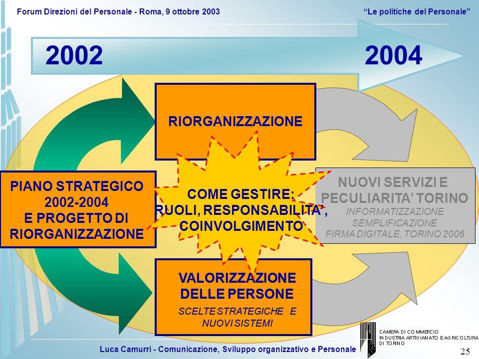 Luca Camurri - Comunicazione, Sviluppo organizzativo e Personale Forum Direzioni del Personale - Roma, 9 ottobre 2003 Le politiche del Personale 25 NUOVI SERVIZI E PECULIARITA' TORINO INFORMATIZZAZIONE SEMPLIFICAZIONE FIRMA DIGITALE, TORINO 2006 20022004 VALORIZZAZIONE DELLE PERSONE SCELTE STRATEGICHE E NUOVI SISTEMI RIORGANIZZAZIONE VALORIZZAZIONE DELLE PERSONE SCELTE STRATEGICHE E NUOVI SISTEMI PIANO STRATEGICO 2002-2004 E PROGETTO DI RIORGANIZZAZIONE COME GESTIRE: RUOLI, RESPONSABILITA', COINVOLGIMENTO