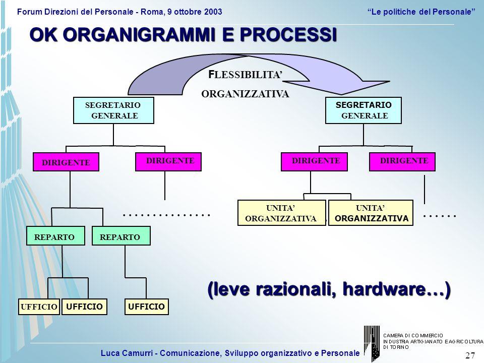 Luca Camurri - Comunicazione, Sviluppo organizzativo e Personale Forum Direzioni del Personale - Roma, 9 ottobre 2003 Le politiche del Personale 27 F LESSIBILITA' ORGANIZZATIVA UFFICIO REPARTO SEGRETARIO GENERALE UFFICIO …………… UFFICIO DIRIGENTE REPARTO UNITA' ORGANIZZATIVA SEGRETARIO GENERALE UNITA' ORGANIZZATIVA UNITA' ORGANIZZATIVA …… DIRIGENTE OK ORGANIGRAMMI E PROCESSI (leve razionali, hardware…)
