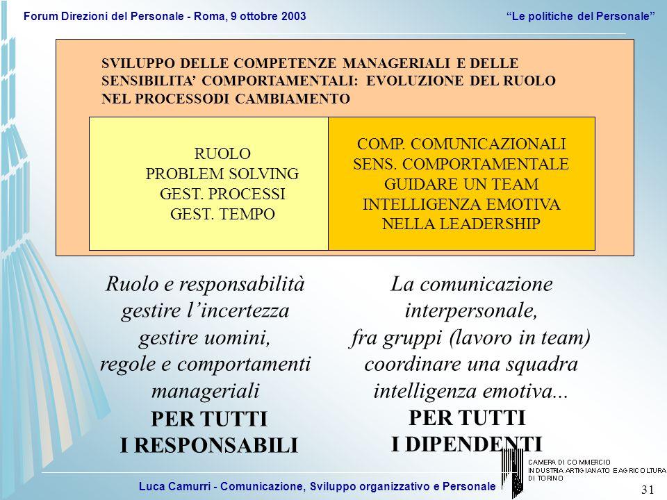 Luca Camurri - Comunicazione, Sviluppo organizzativo e Personale Forum Direzioni del Personale - Roma, 9 ottobre 2003 Le politiche del Personale 31 SVILUPPO DELLE COMPETENZE MANAGERIALI E DELLE SENSIBILITA' COMPORTAMENTALI: EVOLUZIONE DEL RUOLO NEL PROCESSODI CAMBIAMENTO RUOLO PROBLEM SOLVING GEST.