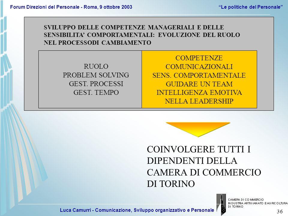 Luca Camurri - Comunicazione, Sviluppo organizzativo e Personale Forum Direzioni del Personale - Roma, 9 ottobre 2003 Le politiche del Personale 36 SVILUPPO DELLE COMPETENZE MANAGERIALI E DELLE SENSIBILITA' COMPORTAMENTALI: EVOLUZIONE DEL RUOLO NEL PROCESSODI CAMBIAMENTO RUOLO PROBLEM SOLVING GEST.