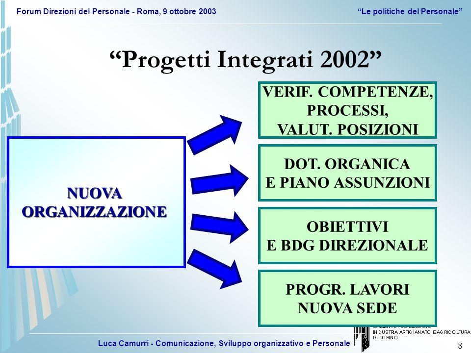 Luca Camurri - Comunicazione, Sviluppo organizzativo e Personale Forum Direzioni del Personale - Roma, 9 ottobre 2003 Le politiche del Personale 19 SIST.