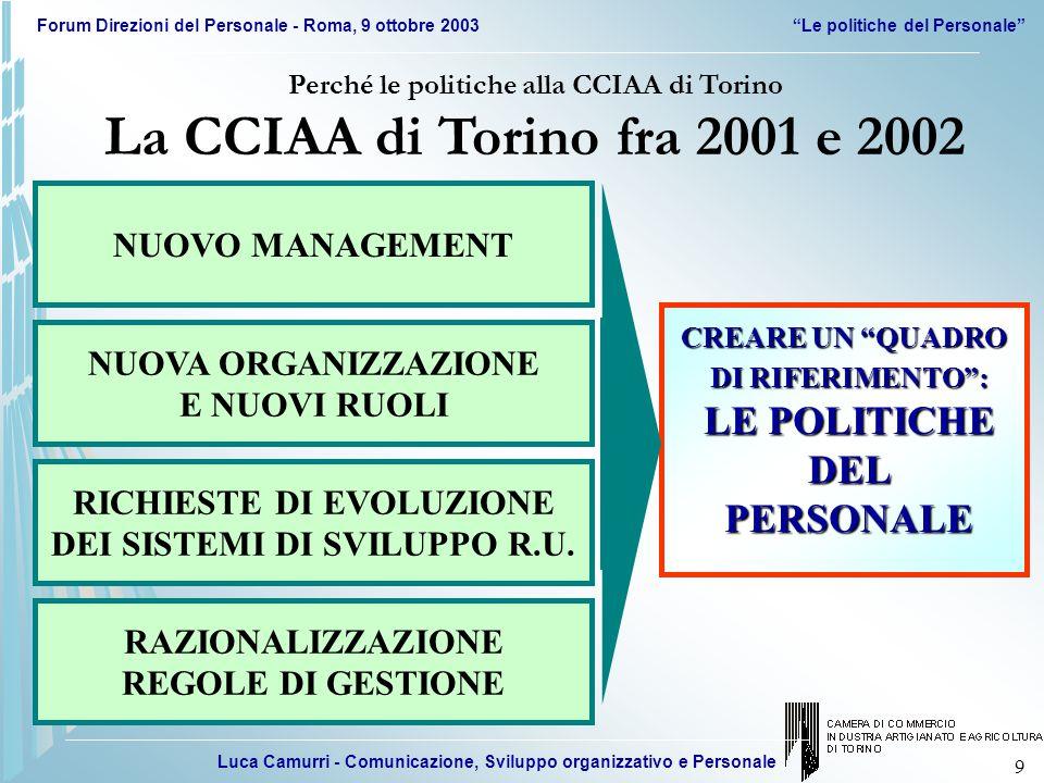 Luca Camurri - Comunicazione, Sviluppo organizzativo e Personale Forum Direzioni del Personale - Roma, 9 ottobre 2003 Le politiche del Personale 9 NUOVO MANAGEMENT NUOVA ORGANIZZAZIONE E NUOVI RUOLI RICHIESTE DI EVOLUZIONE DEI SISTEMI DI SVILUPPO R.U.