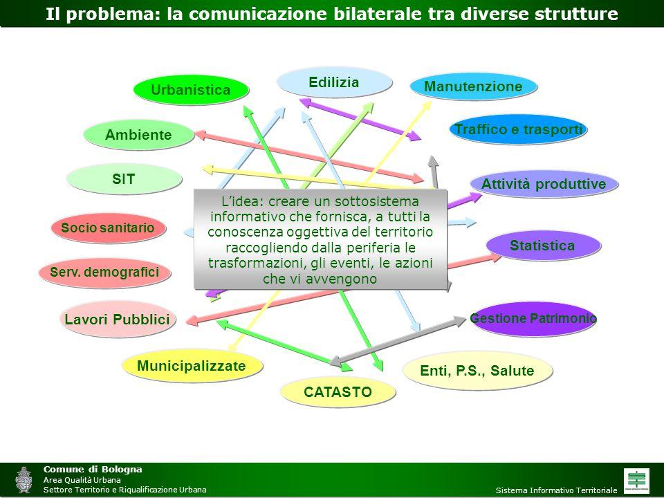 Comune di Bologna Area Qualità Urbana Settore Territorio e Riqualificazione Urbana Sistema Informativo Territoriale Il problema: la comunicazione bila