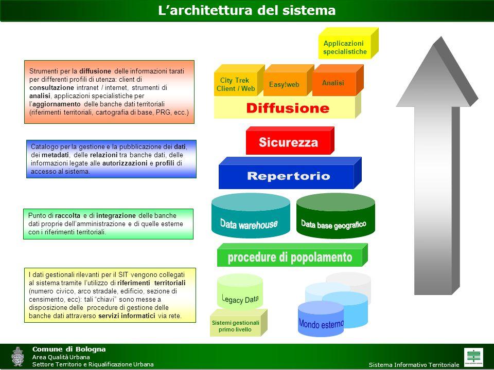 L'architettura del sistema I dati gestionali rilevanti per il SIT vengono collegati al sistema tramite l'utilizzo di riferimenti territoriali (numero