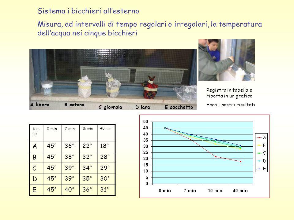 Sistema i bicchieri all'esterno Misura, ad intervalli di tempo regolari o irregolari, la temperatura dell'acqua nei cinque bicchieri Registra in tabella e riporta in un grafico Ecco i nostri risultati tem po 0 min7 min 15 min45 min A 45°36°22°18° B 45°38°32°28° C 45°39°34°29° D 45°39°35°30° E 45°40°36°31° A liberoB cotone C giornaleD lanaE sacchetto