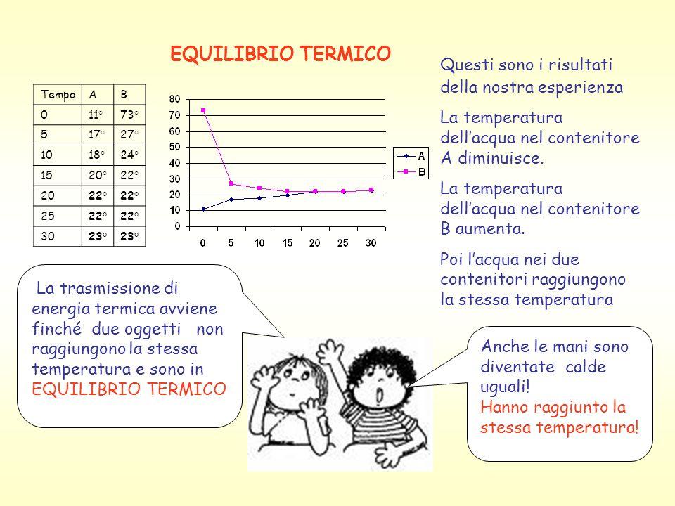 EQUILIBRIO TERMICO TempoAB 011°73° 517°27° 1018°24° 1520°22° 2022° 2522° 3023° Questi sono i risultati della nostra esperienza La temperatura dell'acqua nel contenitore A diminuisce.